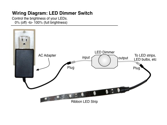 wiring diagram to use this dimmer for a dual-intensity led brake lamp:  https://www oznium com/blog/led-brake-running-light-controller-diagram/